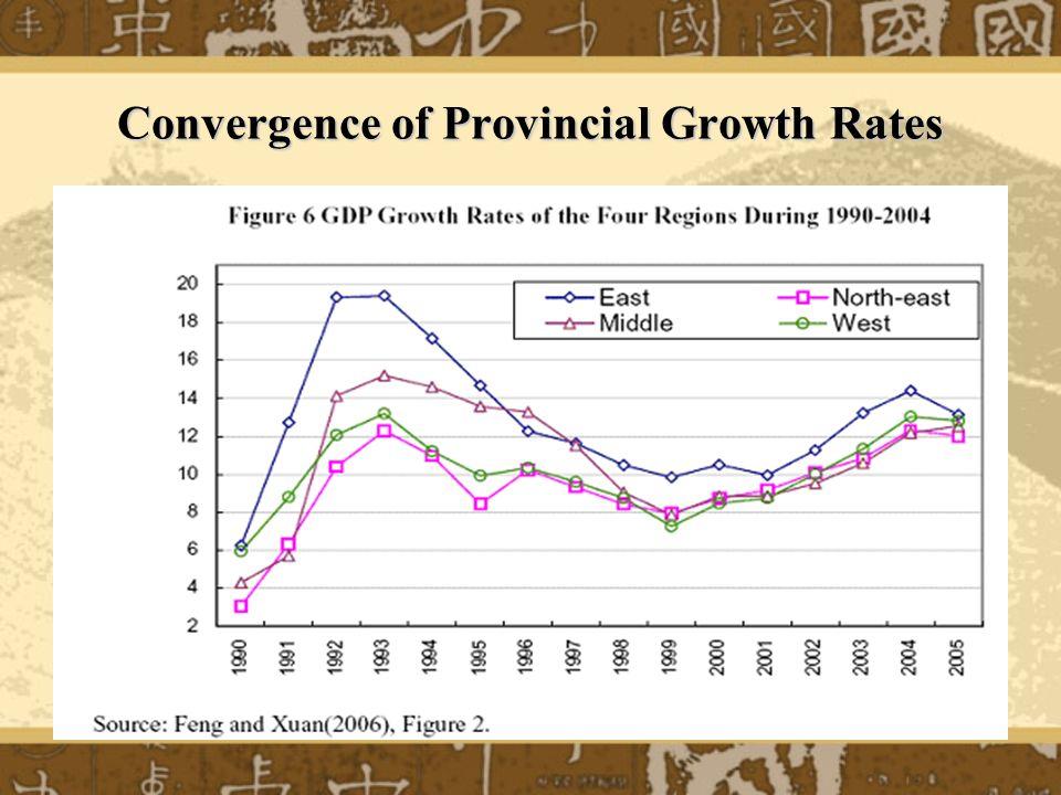Gini Coefficients of Provincial Per Capita GDP (1978 constant price)