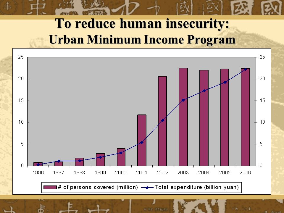 To reduce human insecurity: Rural Minimum Income