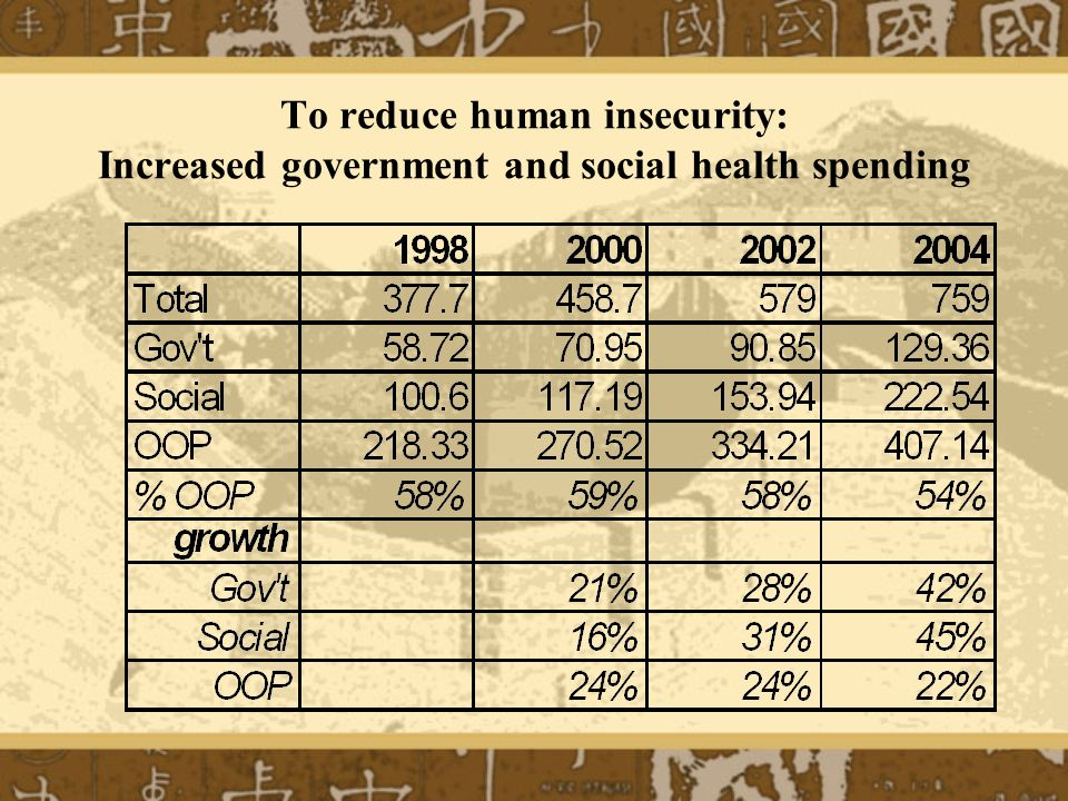 To reduce human insecurity: Increased government and social health spending