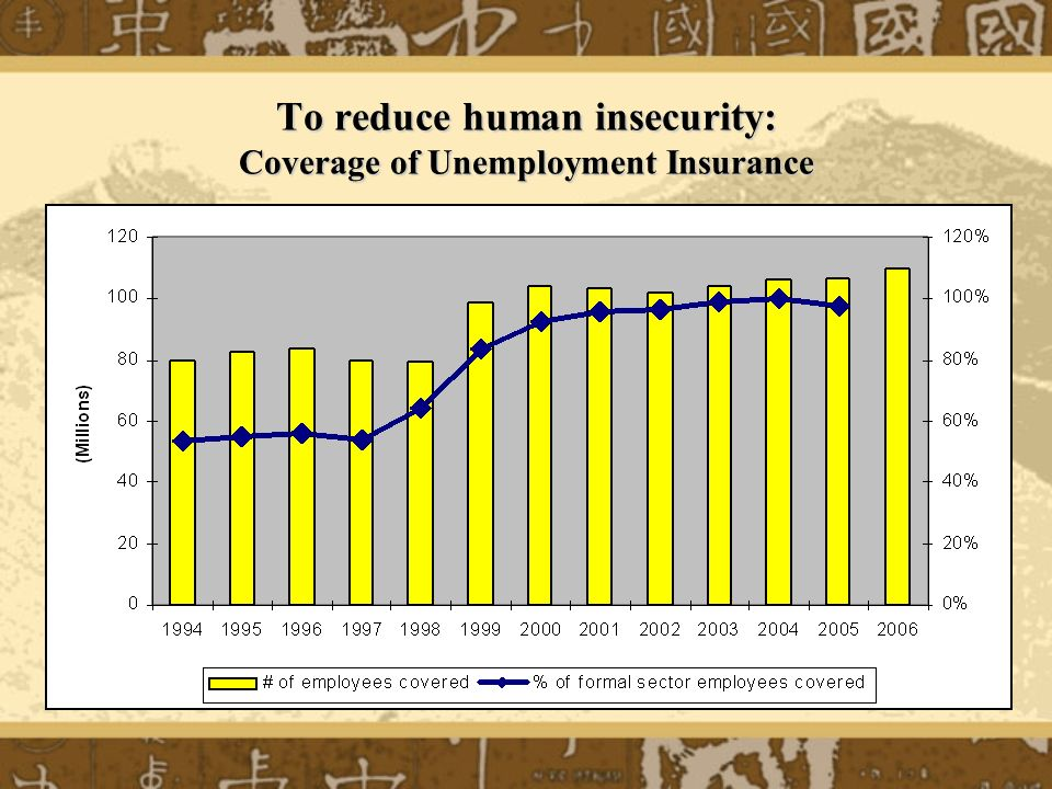 To reduce human insecurity: Coverage of Unemployment Insurance