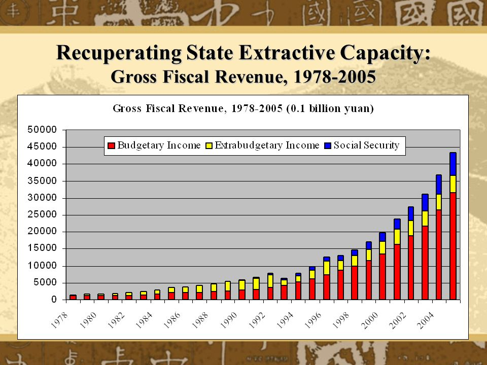 Recuperating State Extractive Capacity: Gross Revenue & Expenditure/GDP, 1978-2005