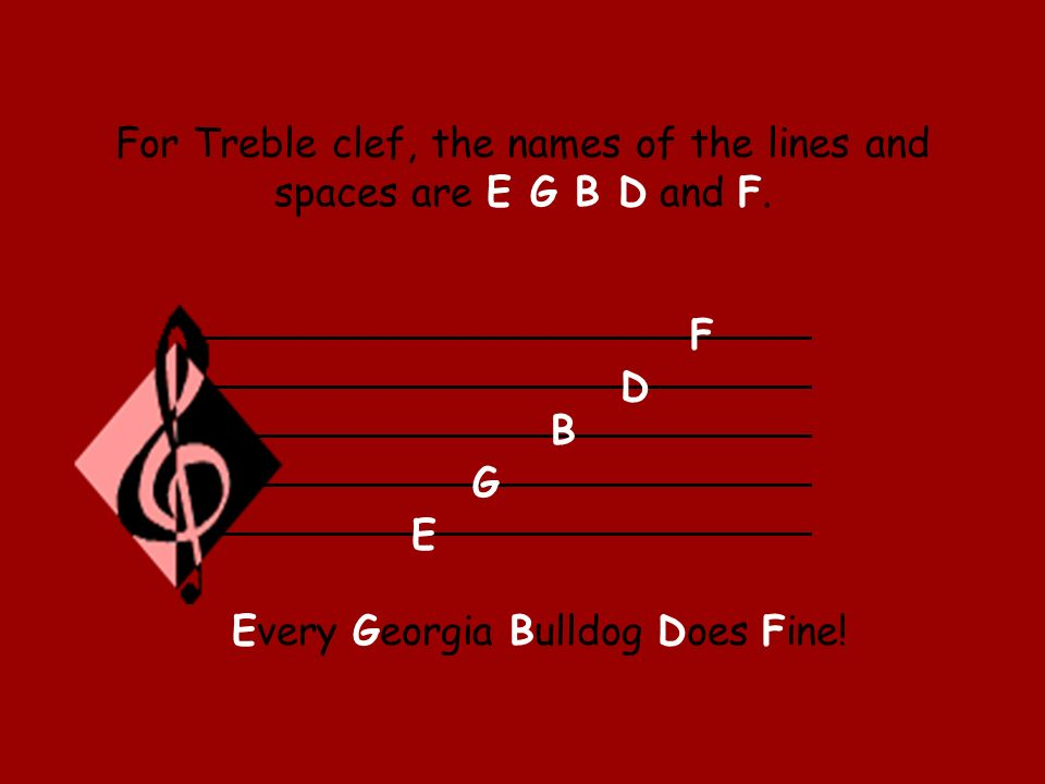 For Treble clef, the names of the lines and spaces are E G B D and F. E G B D F Every Georgia Bulldog Does Fine!