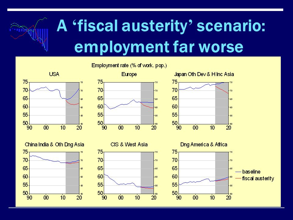 A fiscal austerity scenario: employment far worse