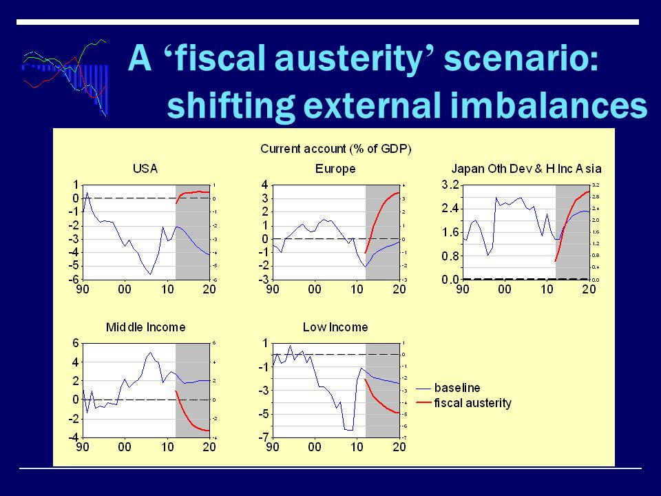 A fiscal austerity scenario: shifting external imbalances