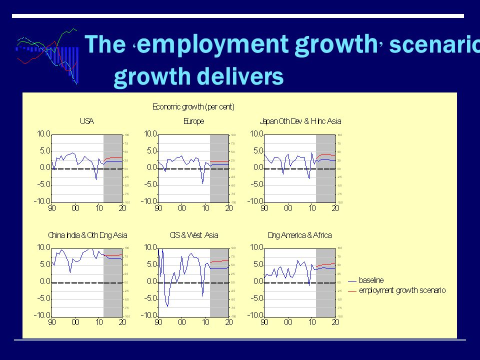 The employment growth scenario growth delivers