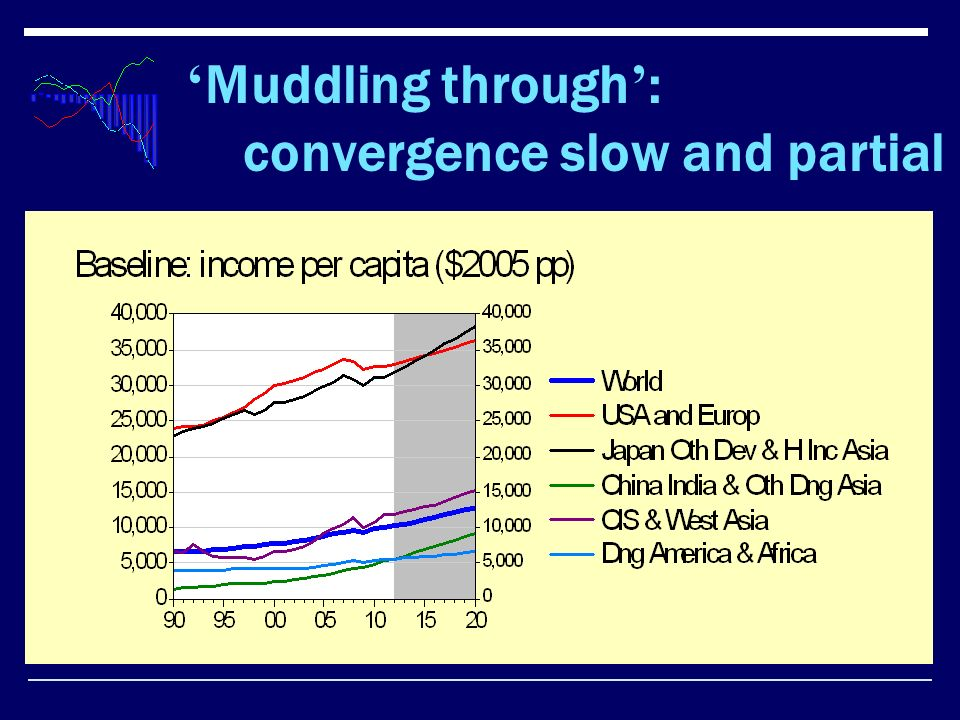 Muddling through : convergence slow and partial