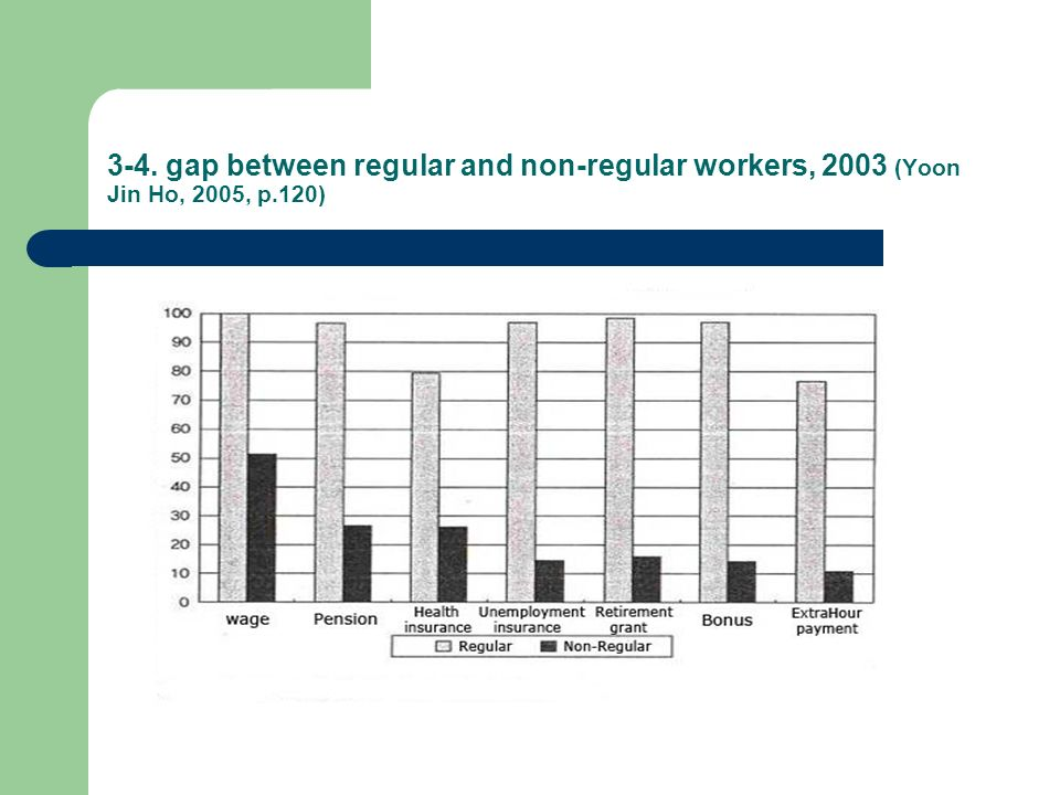 3-4. gap between regular and non-regular workers, 2003 (Yoon Jin Ho, 2005, p.120)
