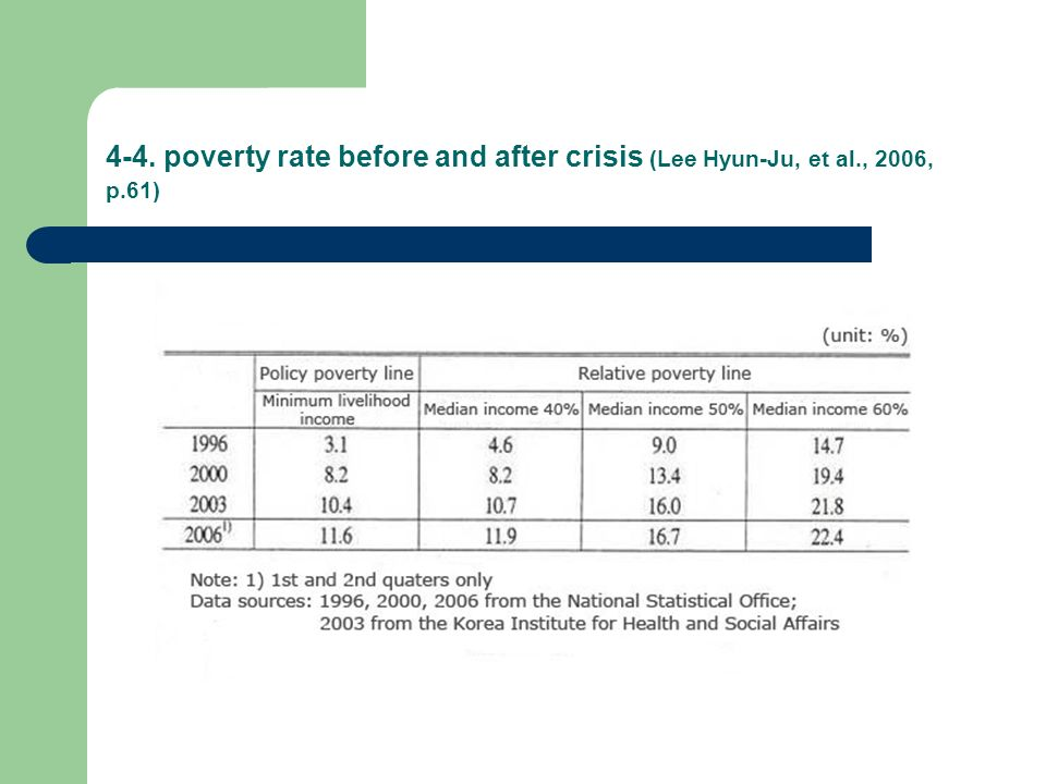 4-4. poverty rate before and after crisis (Lee Hyun-Ju, et al., 2006, p.61)