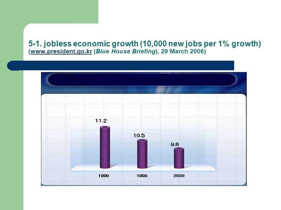 5-1. jobless economic growth (10,000 new jobs per 1% growth) (www.president.go.kr (Blue House Briefing), 29 March 2006)www.president.go.kr