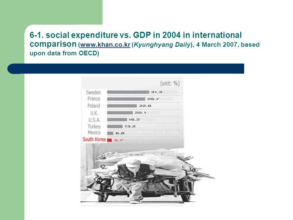 6-1. social expenditure vs.
