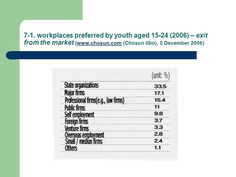 7-1. workplaces preferred by youth aged 15-24 (2006) – exit from the market (www.chosun.com (Chosun Ilbo), 5 December 2006)www.chosun.com