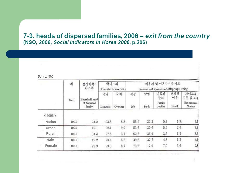 7-3. heads of dispersed families, 2006 – exit from the country (NSO, 2006, Social Indicators in Korea 2006, p.206)