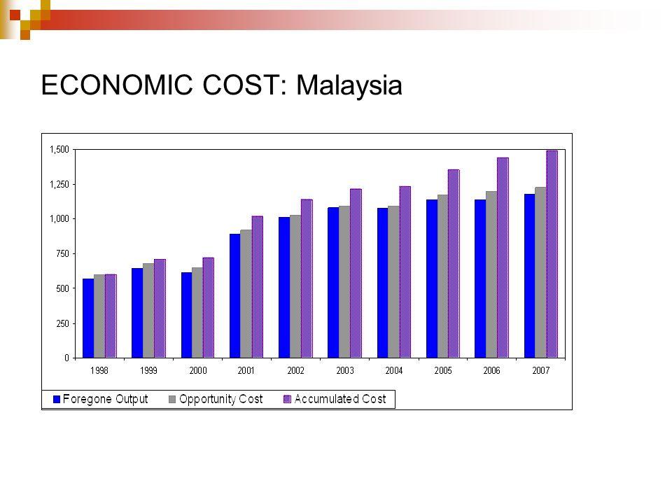 ECONOMIC COST: Malaysia