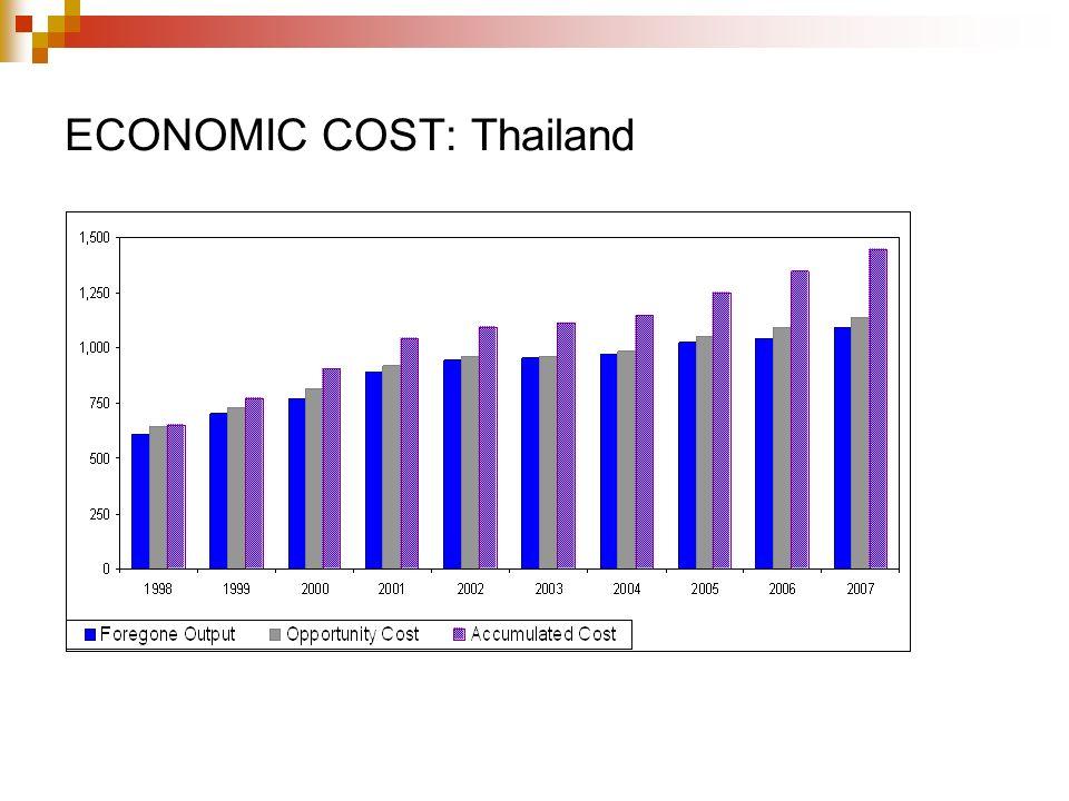 ECONOMIC COST: Thailand