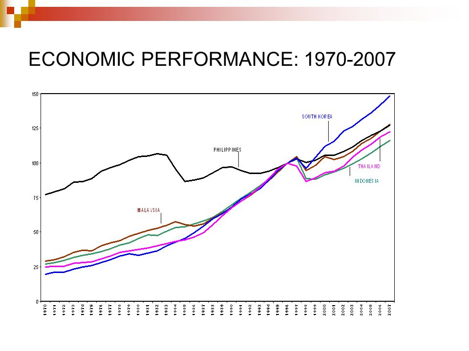 ECONOMIC PERFORMANCE: 1970-2007