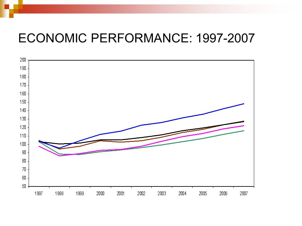 ECONOMIC PERFORMANCE: 1997-2007
