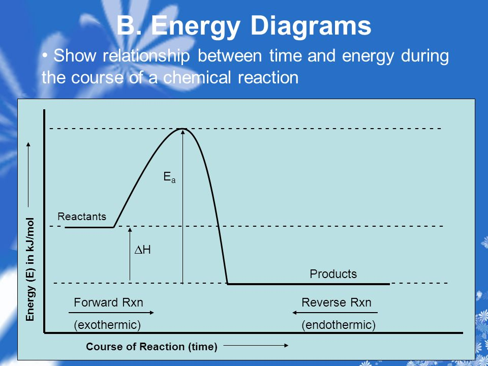 B. Energy Diagrams Show relationship between time and energy during the course of a chemical reaction - - - - - - - - - - - - - - - - - - - - - - - -
