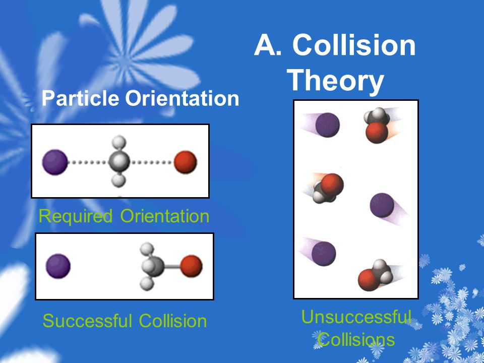 A. Collision Theory Particle Orientation Required Orientation Successful Collision Unsuccessful Collisions