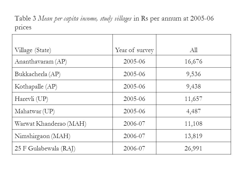 Table 3 Mean per capita income, study villages in Rs per annum at 2005-06 prices Village (State)Year of surveyAll Ananthavaram (AP)2005-0616,676 Bukkacherla (AP)2005-069,536 Kothapalle (AP)2005-069,438 Harevli (UP)2005-0611,657 Mahatwar (UP)2005-064,487 Warwat Khanderao (MAH)2006-0711,108 Nimshirgaon (MAH)2006-0713,819 25 F Gulabewala (RAJ)2006-0726,991