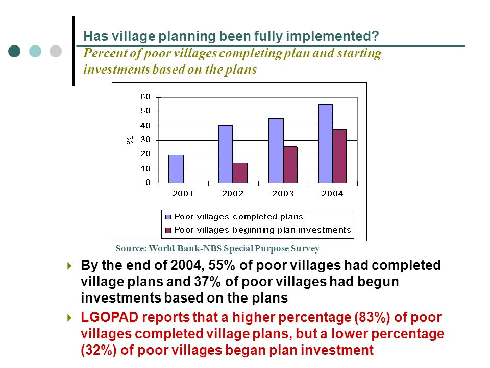 By the end of 2004, 55% of poor villages had completed village plans and 37% of poor villages had begun investments based on the plans LGOPAD reports that a higher percentage (83%) of poor villages completed village plans, but a lower percentage (32%) of poor villages began plan investment Has village planning been fully implemented.