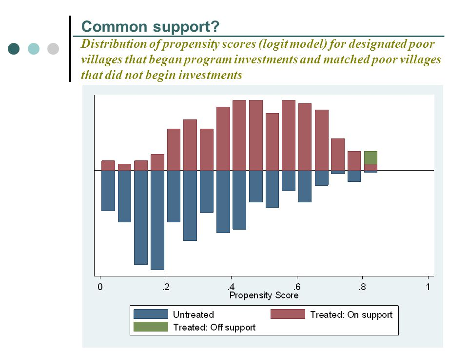 Common support? Distribution of propensity scores (logit model) for designated poor villages that began program investments and matched poor villages