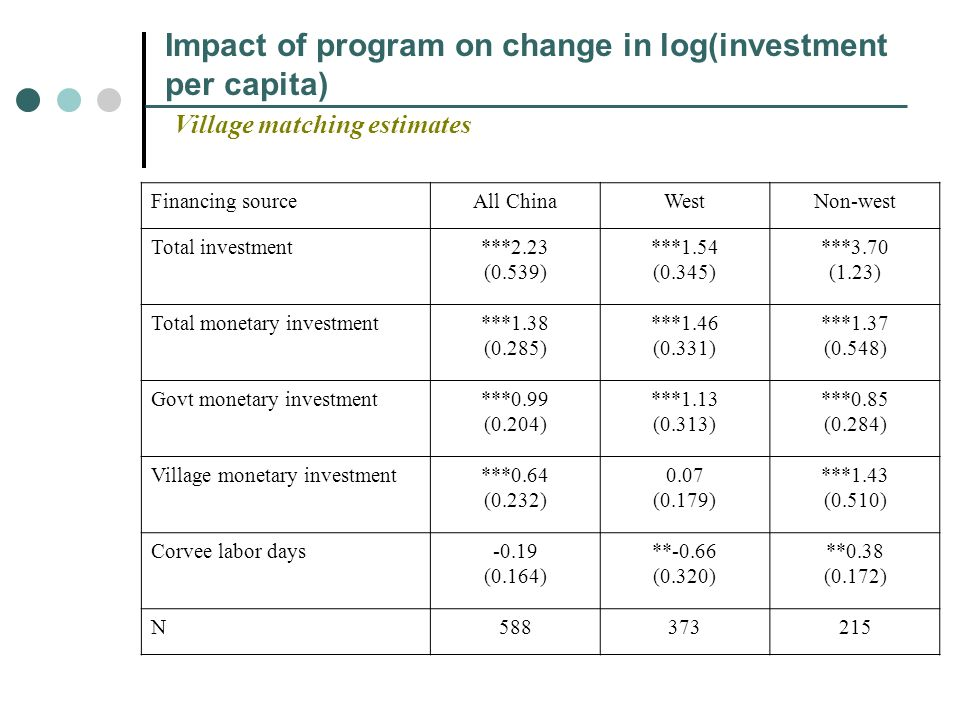 Impact of program on change in log(investment per capita) Village matching estimates Financing sourceAll ChinaWestNon-west Total investment***2.23 (0.539) ***1.54 (0.345) ***3.70 (1.23) Total monetary investment***1.38 (0.285) ***1.46 (0.331) ***1.37 (0.548) Govt monetary investment***0.99 (0.204) ***1.13 (0.313) ***0.85 (0.284) Village monetary investment***0.64 (0.232) 0.07 (0.179) ***1.43 (0.510) Corvee labor days-0.19 (0.164) **-0.66 (0.320) **0.38 (0.172) N588373215