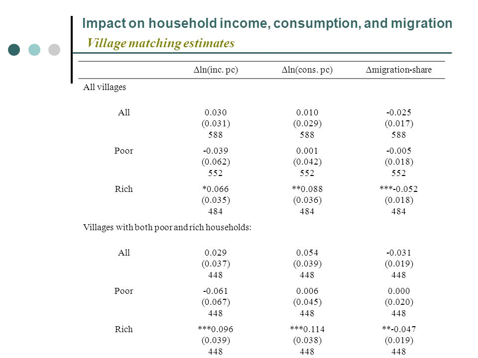 Impact on household income, consumption, and migration Village matching estimates ln(inc. pc)ln(cons. pc)migration-share All villages All0.030 (0.031)