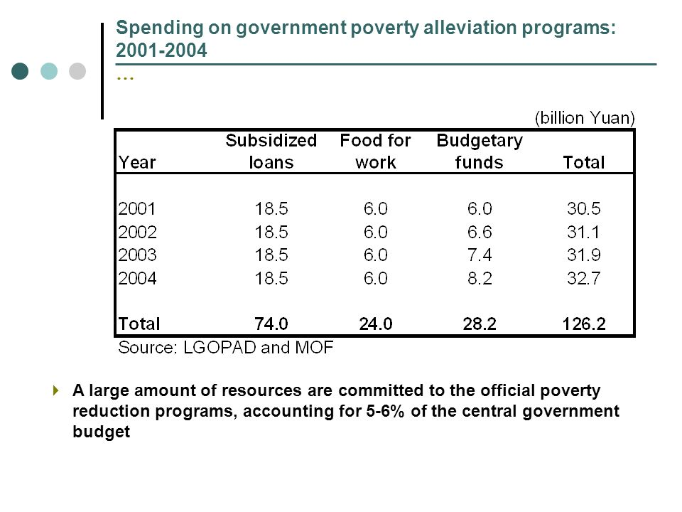 Spending on government poverty alleviation programs: 2001-2004 … A large amount of resources are committed to the official poverty reduction programs,