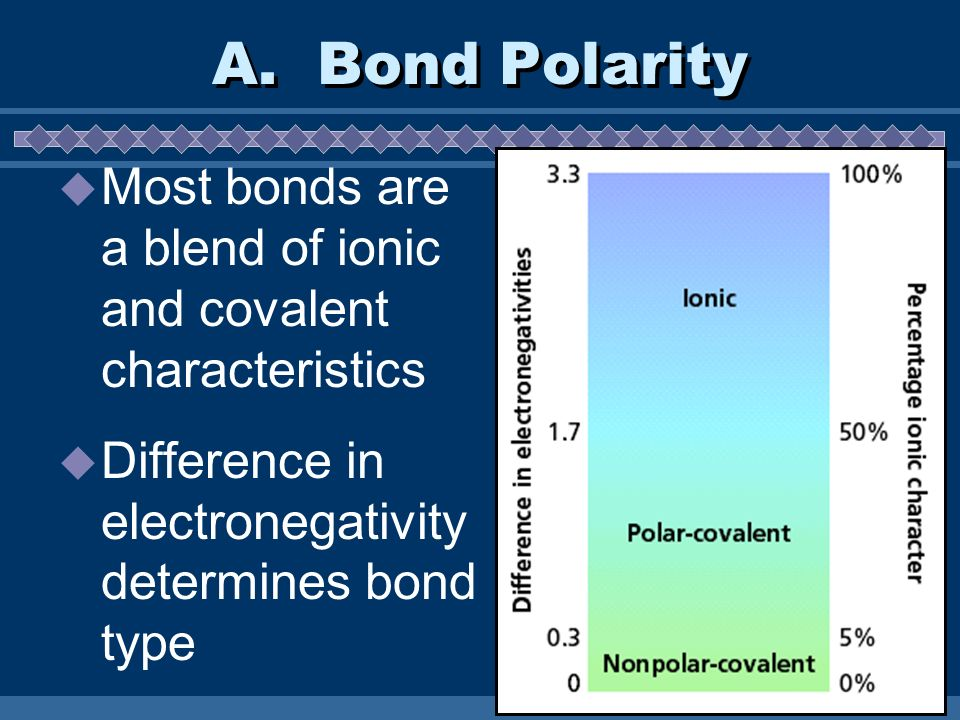 A. Bond Polarity Most bonds are a blend of ionic and covalent characteristics Difference in electronegativity determines bond type