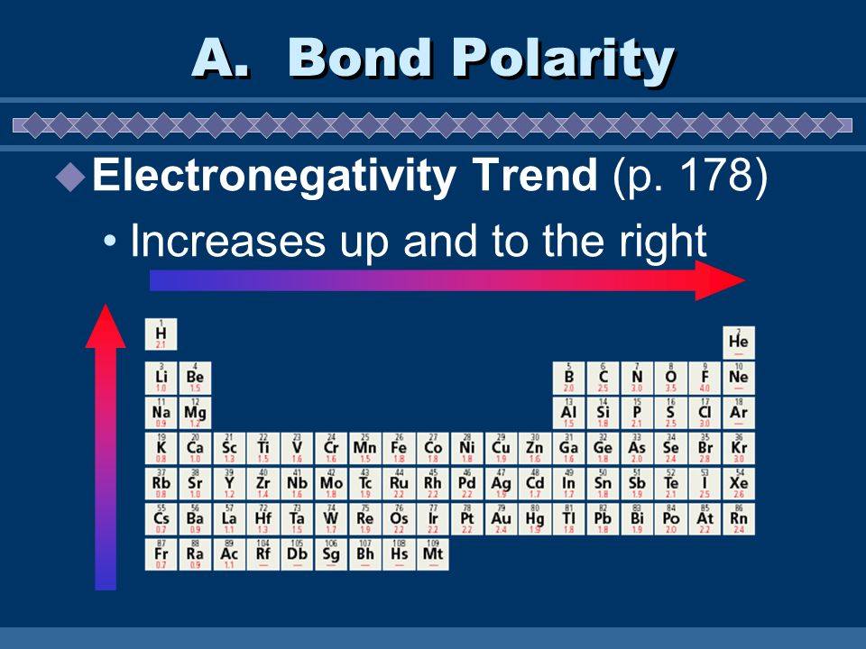 A. Bond Polarity Electronegativity Trend (p. 178) Increases up and to the right