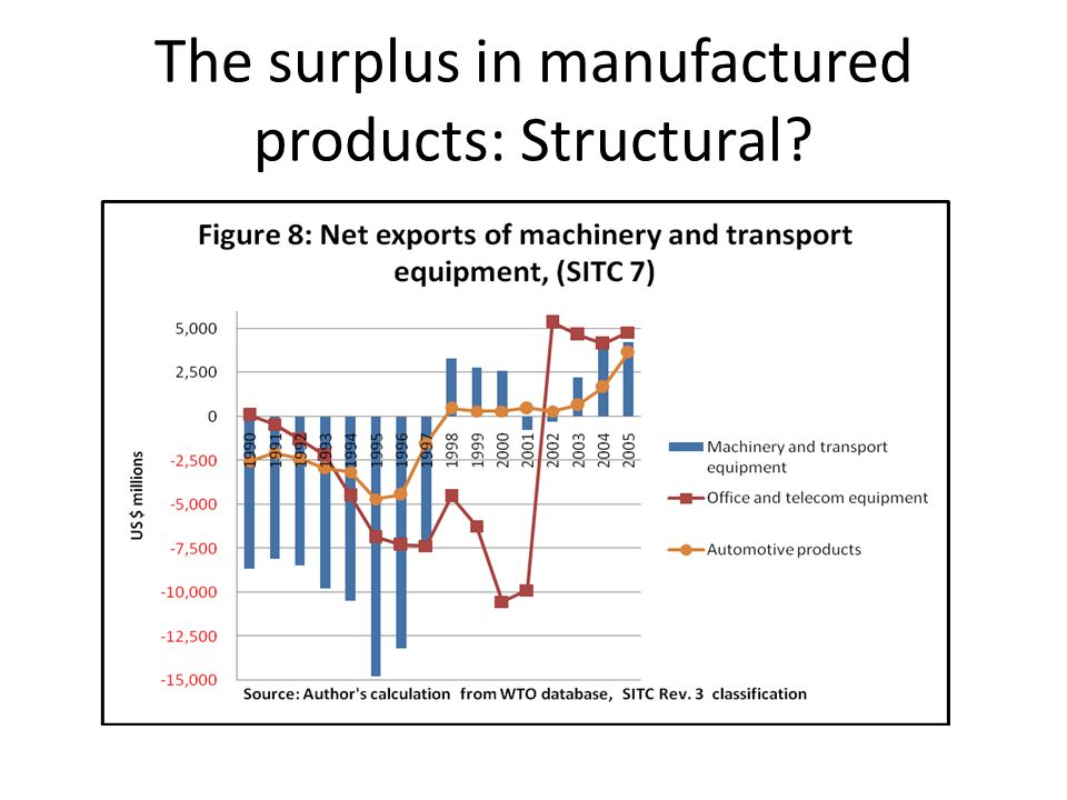 The surplus in manufactured products: Structural?