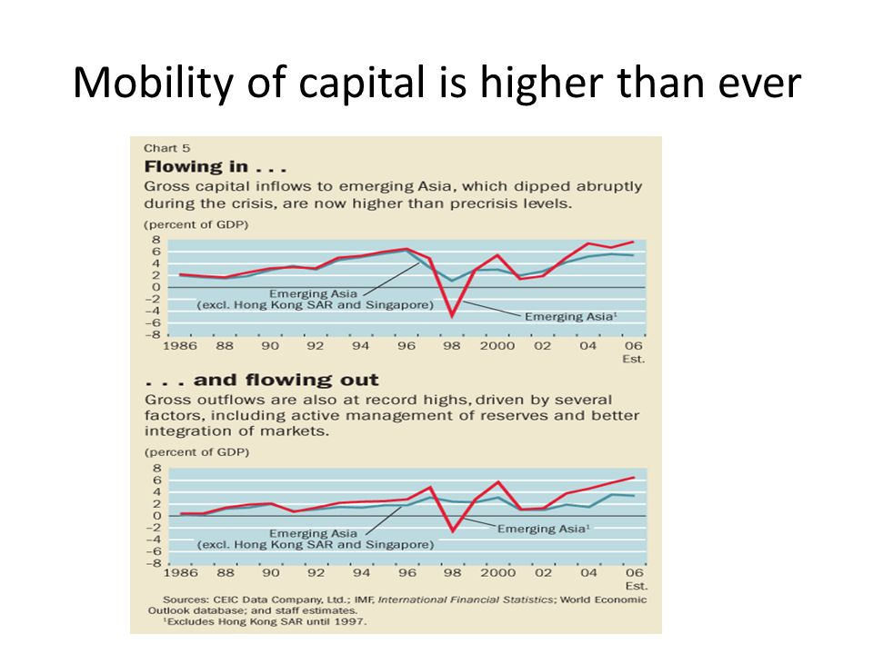 Mobility of capital is higher than ever