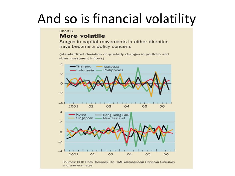 And so is financial volatility