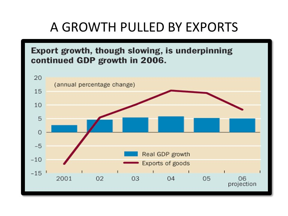 A GROWTH PULLED BY EXPORTS