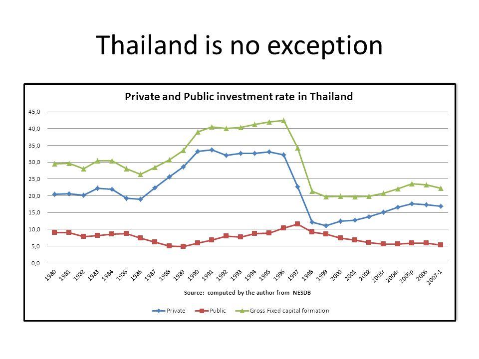 Thailand is no exception