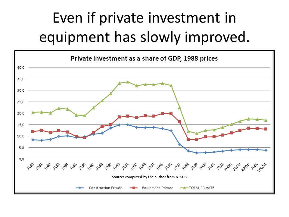 Even if private investment in equipment has slowly improved.