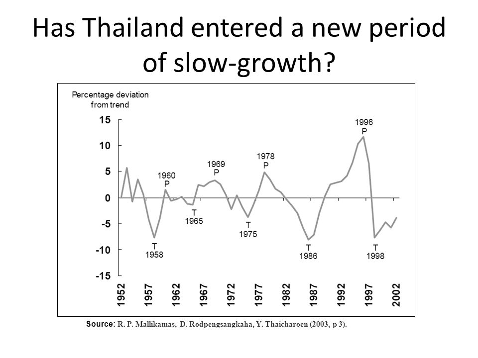 Has Thailand entered a new period of slow-growth? Source: R. P. Mallikamas, D. Rodpengsangkaha, Y. Thaicharoen (2003, p 3).