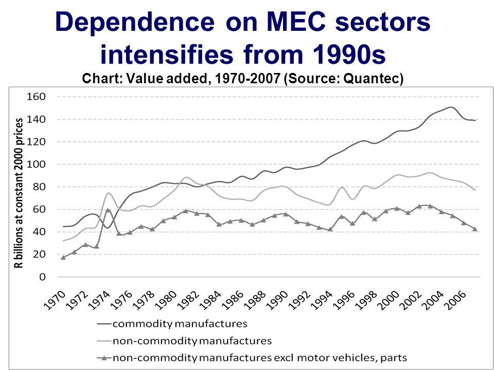 Dependence on MEC sectors intensifies from 1990s Chart: Value added, 1970-2007 (Source: Quantec)