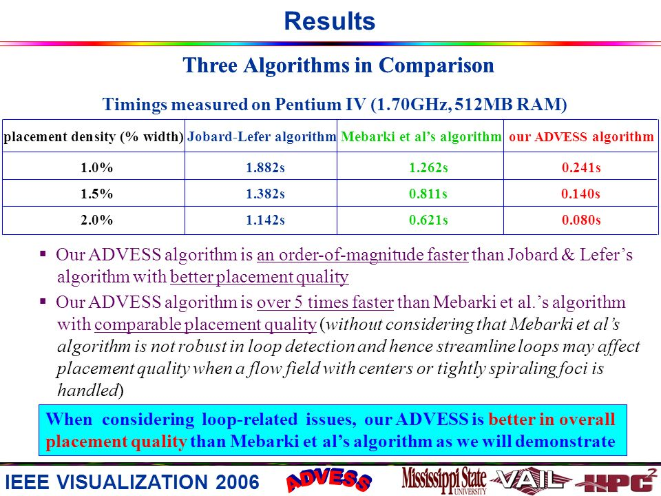 Results Three Algorithms in Comparison Jobard-Lefer algorithmour ADVESS algorithmMebarki et als algorithmplacement density (% width) 1.0% 1.882s 1.262s 0.241s 1.5% 1.382s 0.811s 0.140s 2.0% 1.142s 0.621s 0.080s Timings measured on Pentium IV (1.70GHz, 512MB RAM) Our ADVESS algorithm is an order-of-magnitude faster than Jobard & Lefers algorithm with better placement quality Our ADVESS algorithm is over 5 times faster than Mebarki et al.s algorithm with comparable placement quality (without considering that Mebarki et als algorithm is not robust in loop detection and hence streamline loops may affect placement quality when a flow field with centers or tightly spiraling foci is handled) When considering loop-related issues, our ADVESS is better in overall placement quality than Mebarki et als algorithm as we will demonstrate IEEE VISUALIZATION 2006