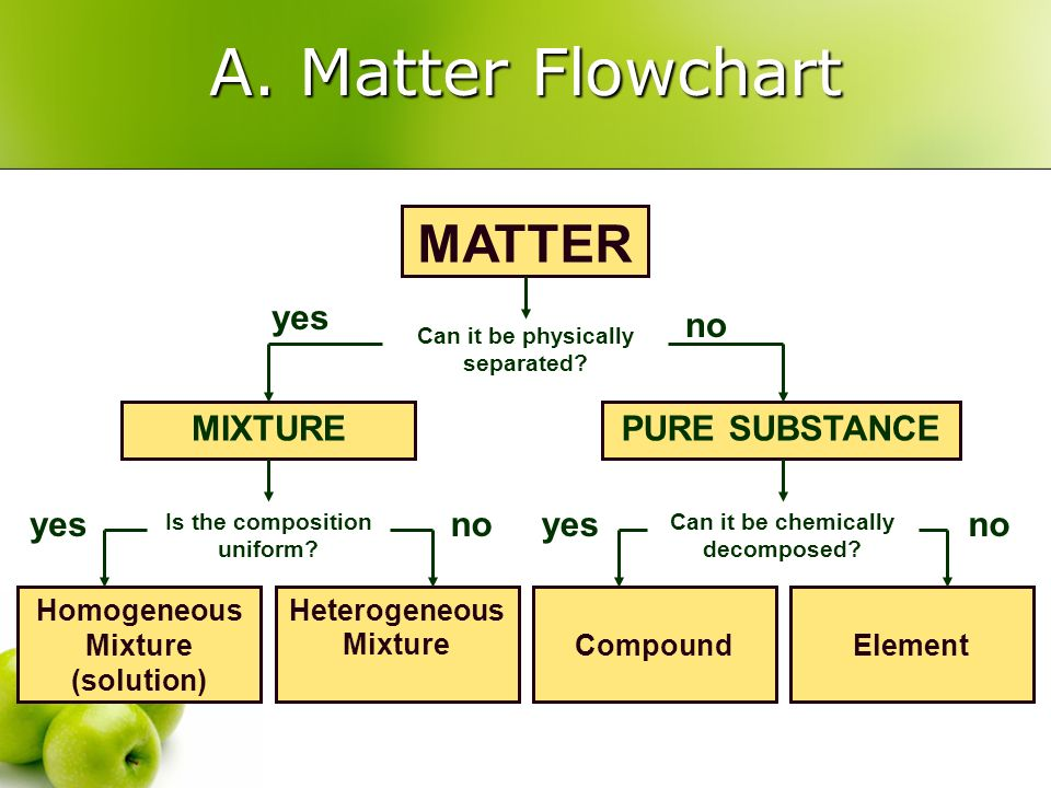 A. Matter Flowchart MATTER Can it be physically separated? Homogeneous Mixture (solution) Heterogeneous MixtureCompoundElement MIXTUREPURE SUBSTANCE y