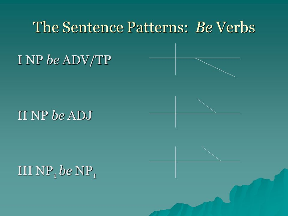 The Sentence Patterns: Be Verbs I NP be ADV/TP II NP be ADJ III NP 1 be NP 1
