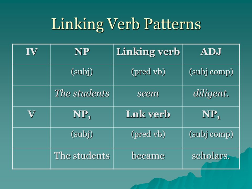 Linking Verb Patterns IVNP Linking verb ADJ (subj) (pred vb) (subj comp) The students seemdiligent. V NP 1 Lnk verb NP 1 (subj) (pred vb) (subj comp)