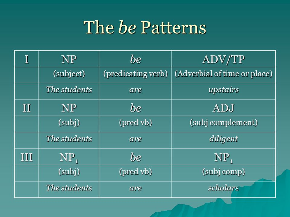 The Sentence Patterns: Linking Verbs IV NP V-lnk ADJ V NP 1 V-lnk NP 1