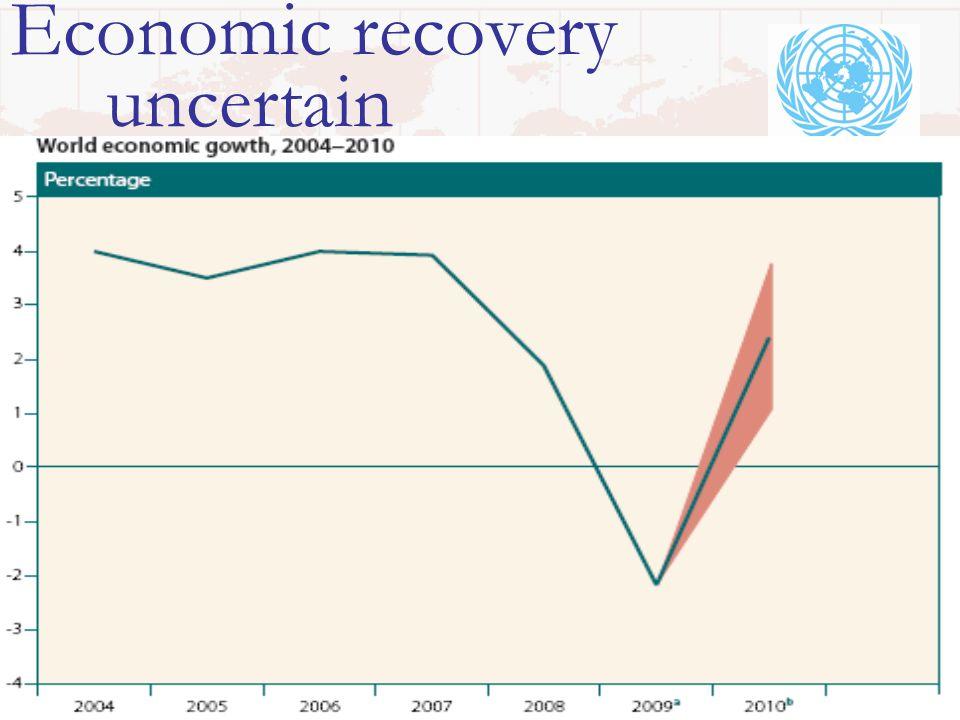 Economic recovery uncertain