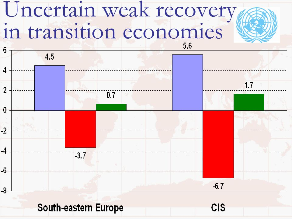 Uncertain weak recovery in transition economies