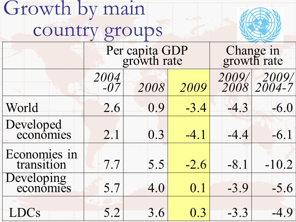 Growth by main country groups Per capita GDP growth rate Change in growth rate 2004 -0720082009 2009/ 2008 2009/ 2004-7 World2.60.9-3.4-4.3-6.0 Developed economies2.10.3-4.1-4.4-6.1 Economies in transition7.75.5-2.6-8.1-10.2 Developing economies5.74.00.1-3.9-5.6 LDCs5.23.60.3-3.3-4.9