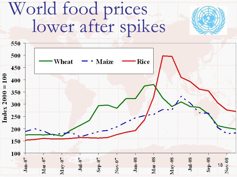 18 World food prices lower after spikes