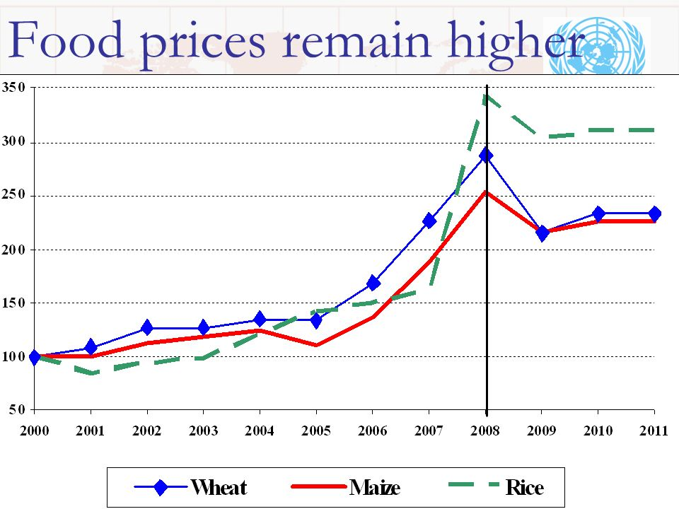 Food prices remain higher
