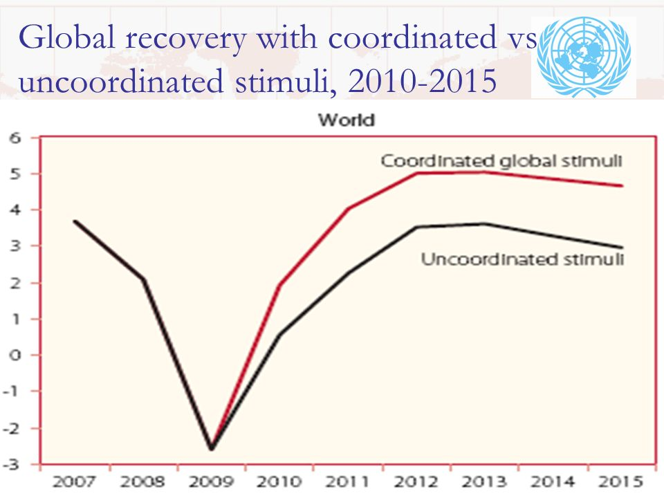Global recovery with coordinated vs uncoordinated stimuli, 2010-2015