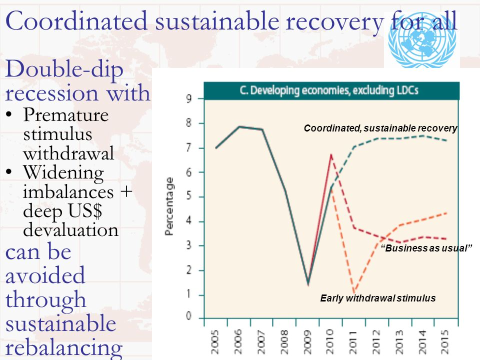 Double-dip recession with Premature stimulus withdrawal Widening imbalances + deep US$ devaluation can be avoided through sustainable rebalancing Coor
